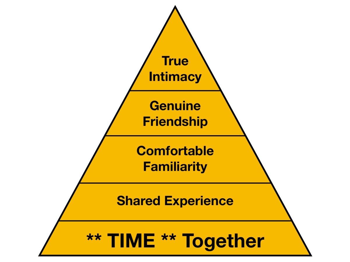 The Friendship Pyramid